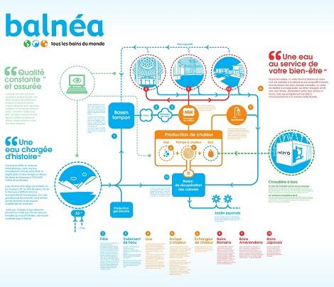 Dessin & illustration pour le centre thermo-ludique Balnéa, eau thermale des Pyrénées