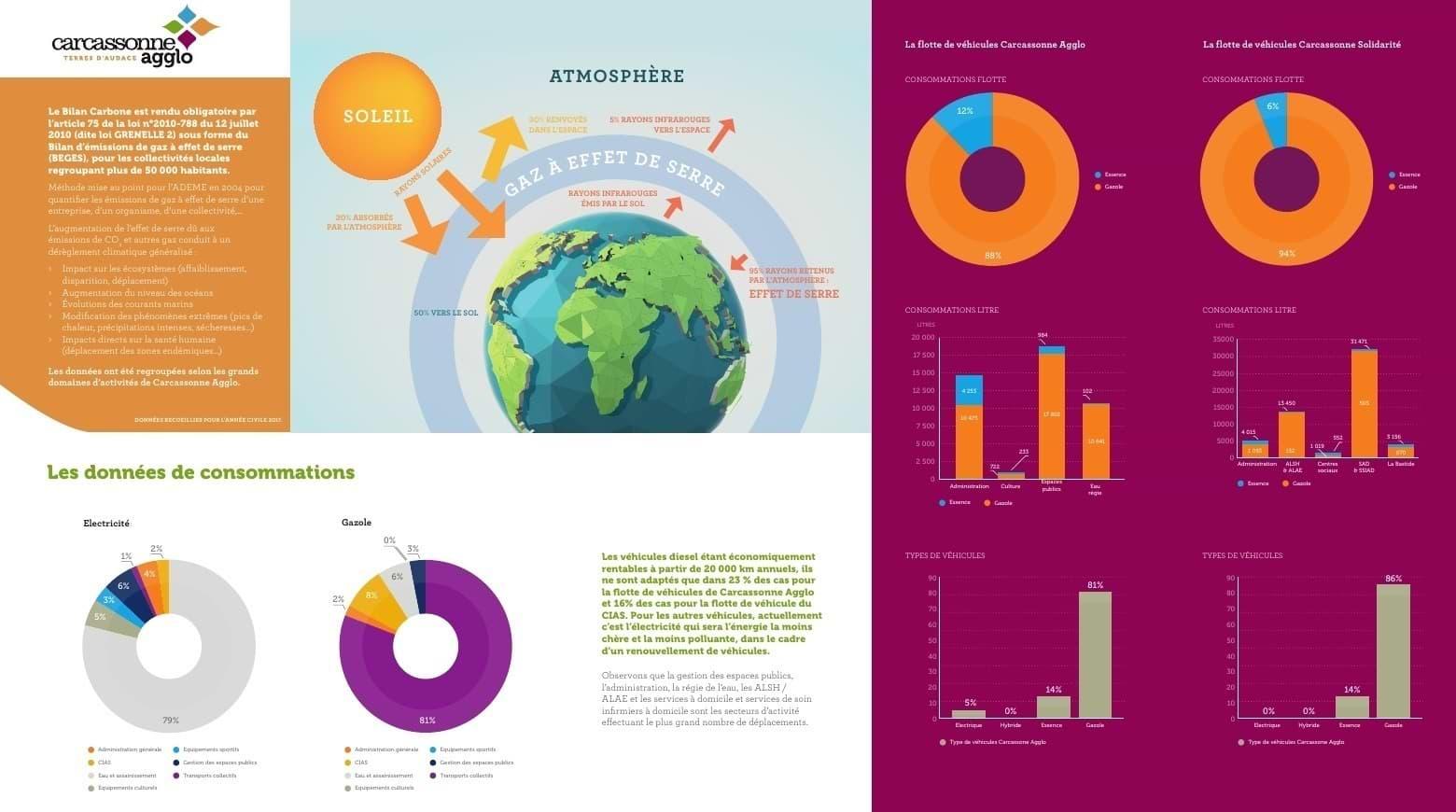 Communication verte (environnement / climat / bilan carbone / énergie), supports de communication interne axés dataviz (data designer) & illustration pour Carcassonne Agglo - Territoire, transition écologique.